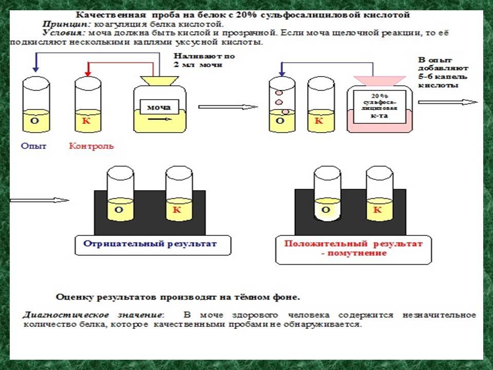 Проба с азотной кислотой